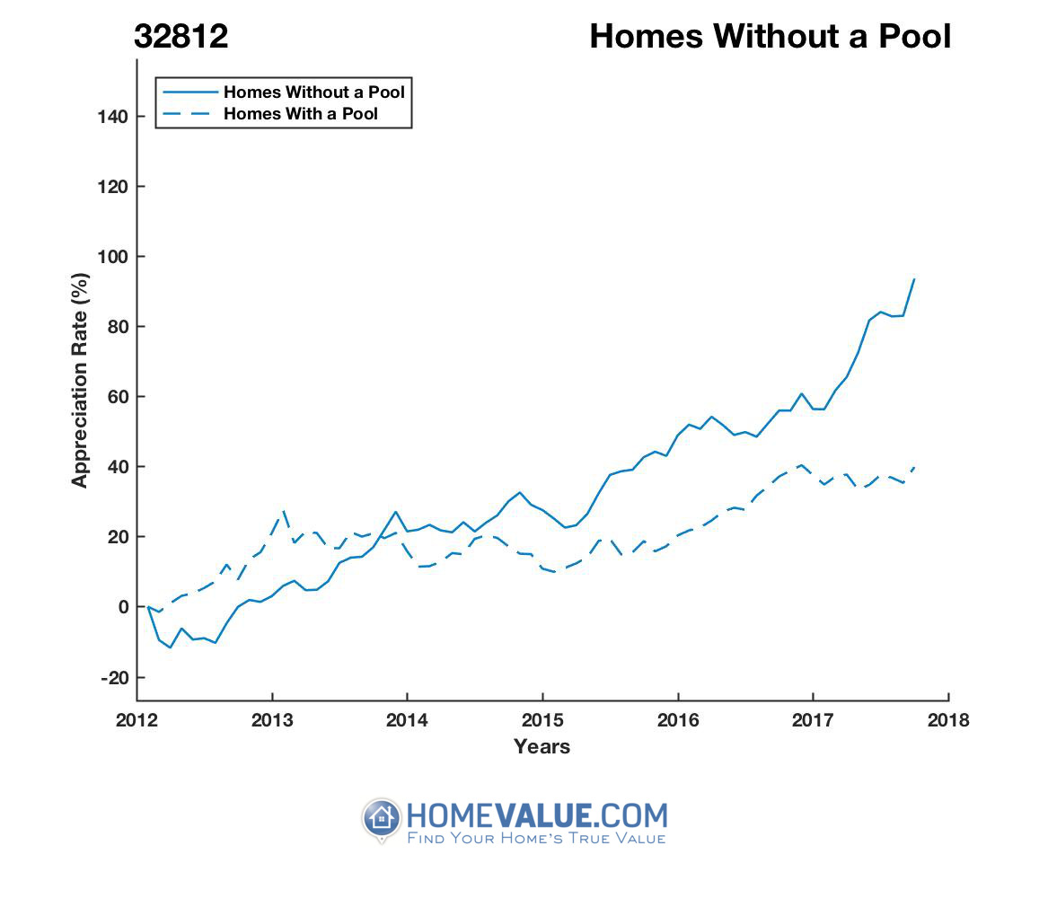 Homes Without A Pool Homes have appreciated 13% faster since 03/15/2016.