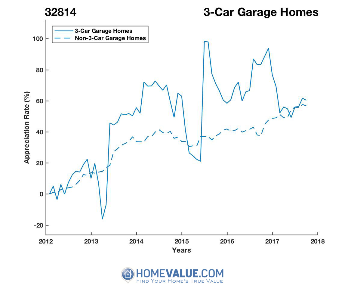 3 Car Garage Homes have appreciated 55% faster since 03/15/2013.