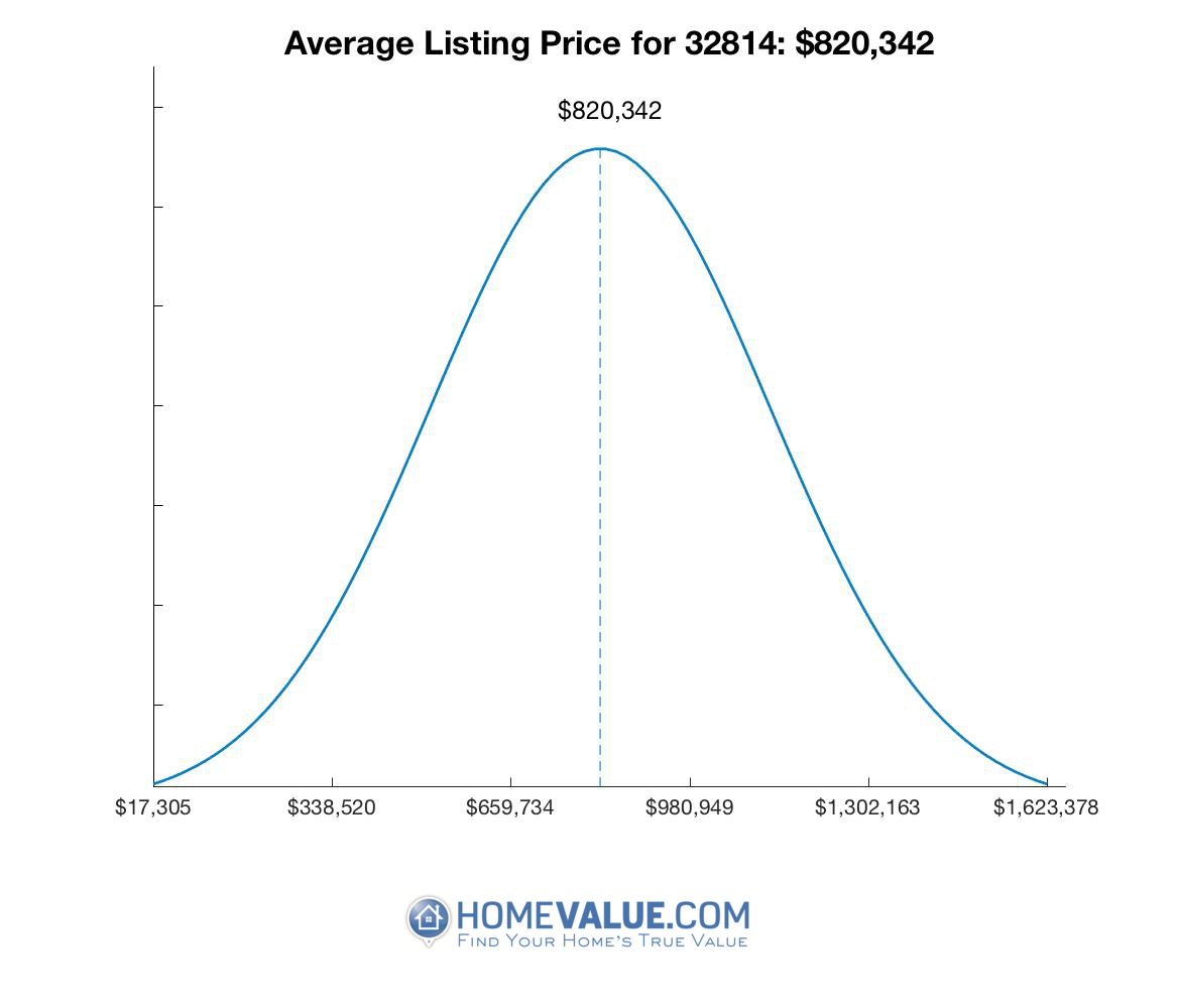Average List Price 32814