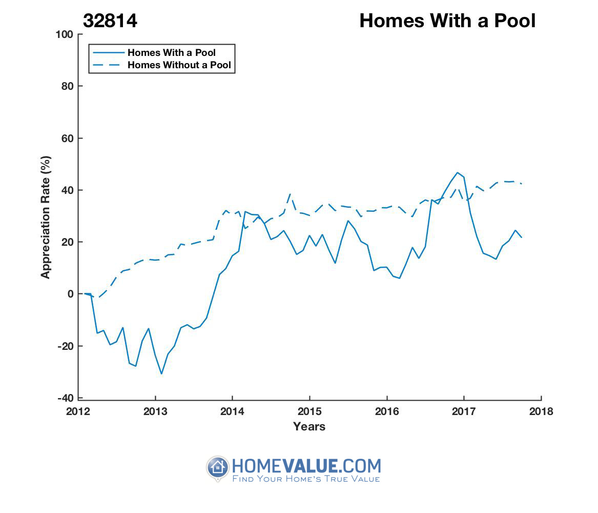 1 Homes With A Pool Homes have appreciated 41% faster since 09/15/2012.