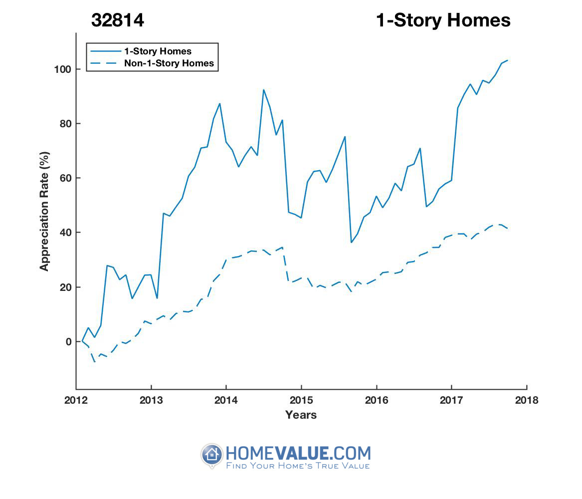 1 Story Homes have appreciated 47% faster since 03/15/2012.
