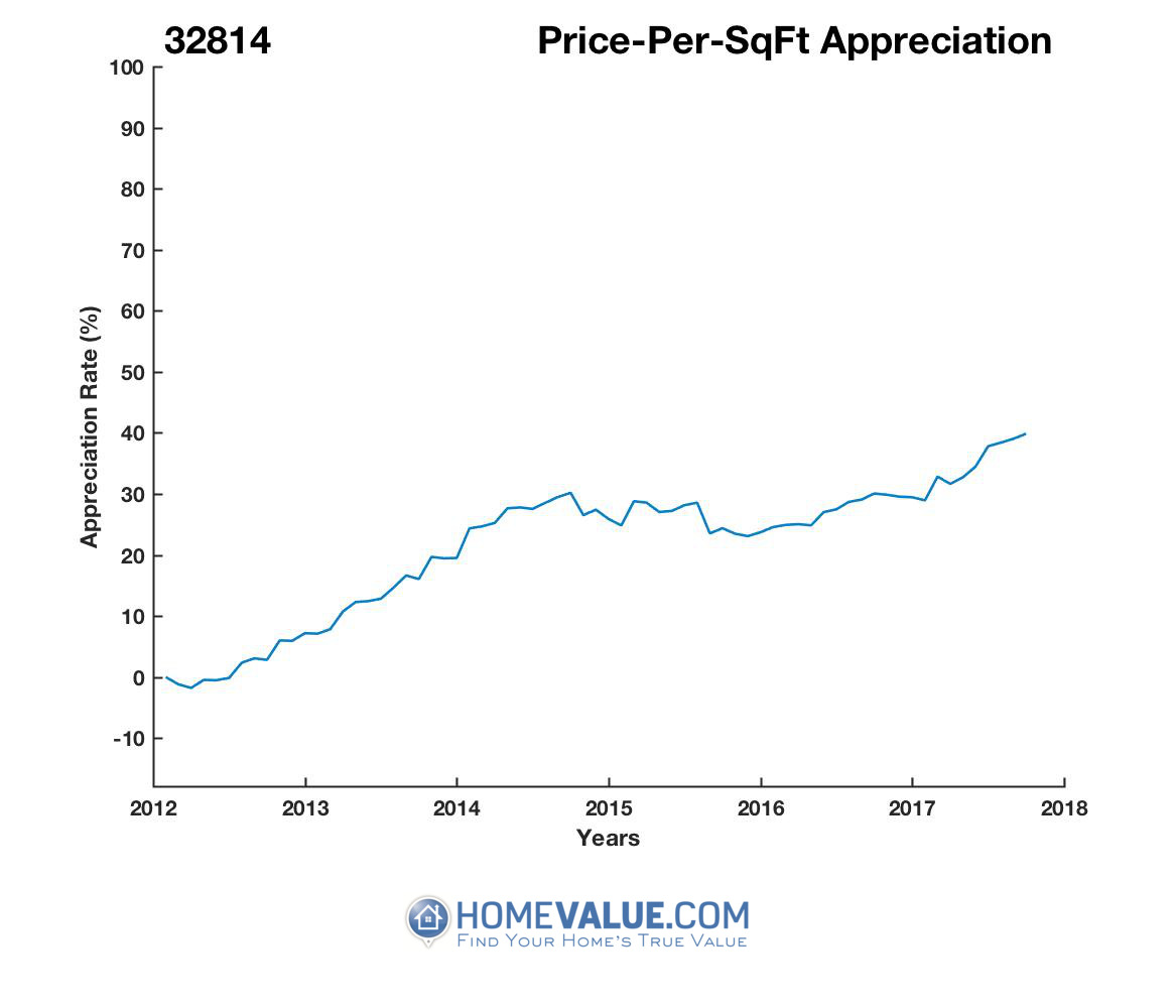 Average Price Per Sq.Ft. 32814