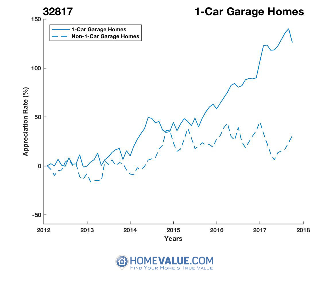 1 Car Garage Homes have appreciated 94% faster since 09/15/2012.
