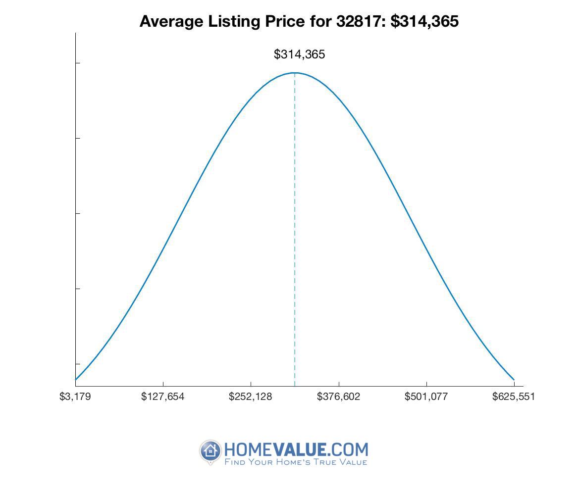 Average List Price 32817