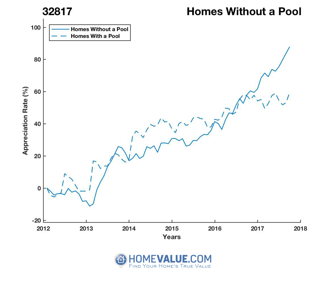 Homes Without A Pool Homes have appreciated 53% faster since 03/15/2013.