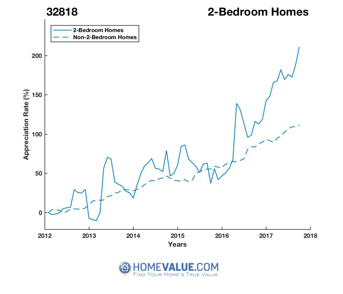 2 Bedrooms Homes have appreciated 2.3x faster since 03/15/2013.