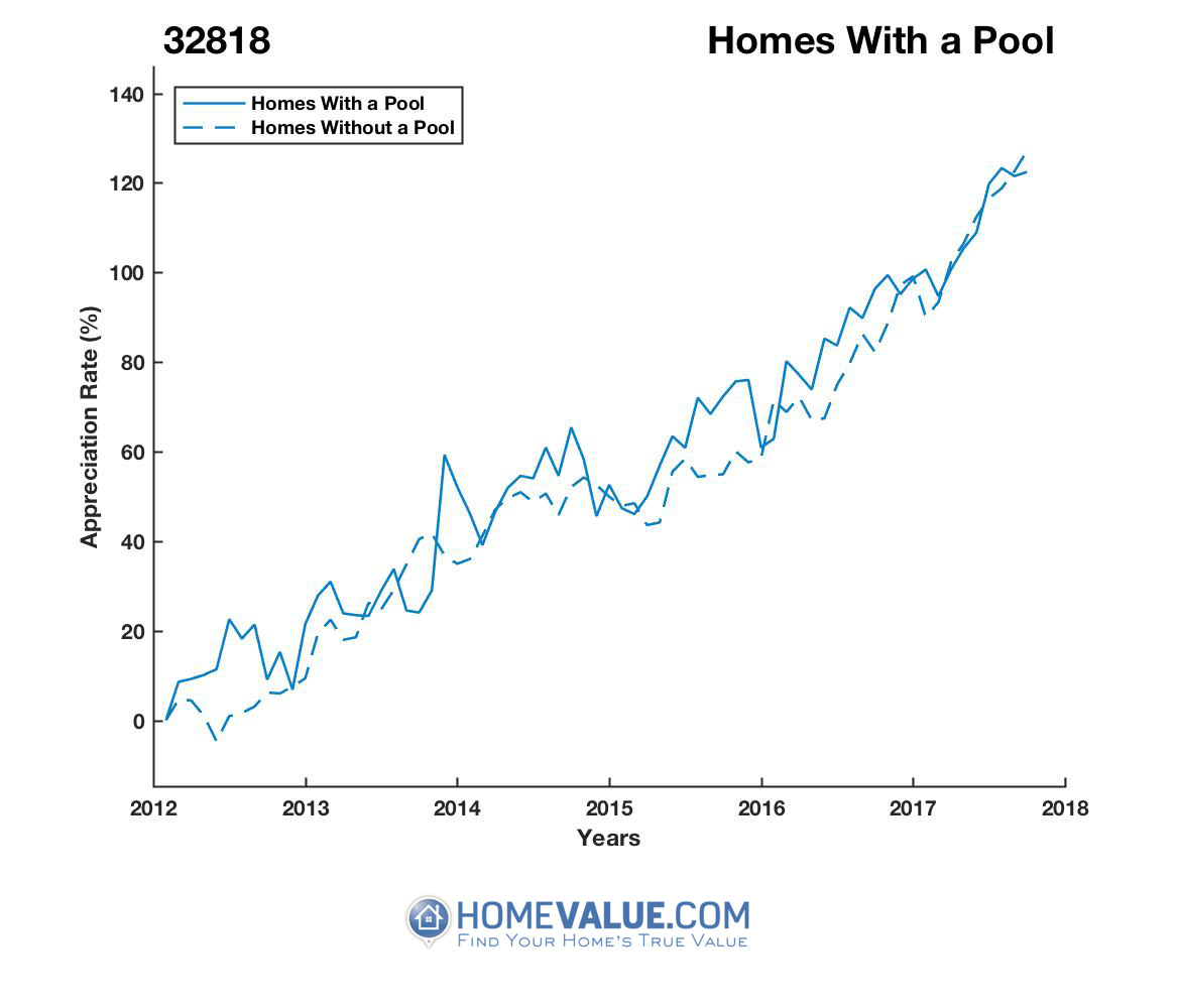 1 Homes With A Pool Homes have appreciated 18% faster since 09/15/2013.