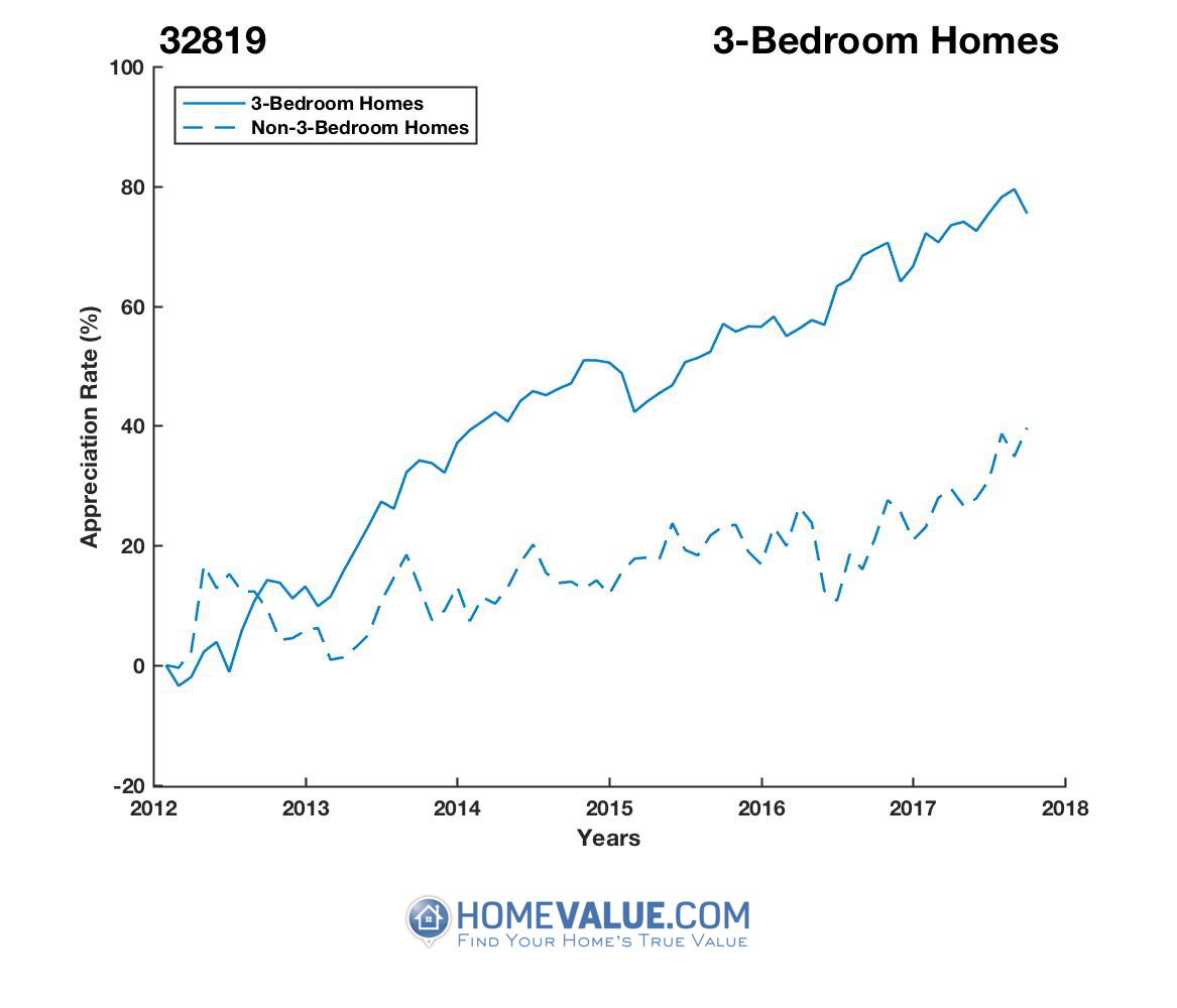 3 Bedrooms Homes have appreciated 42% faster since 03/15/2012.