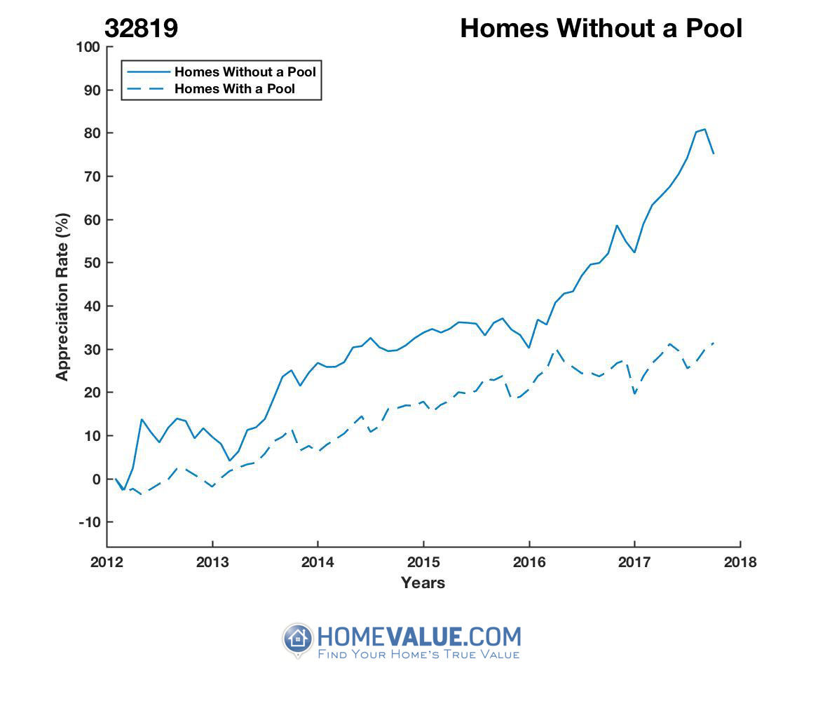Homes Without A Pool Homes have appreciated 37% faster since 03/15/2013.