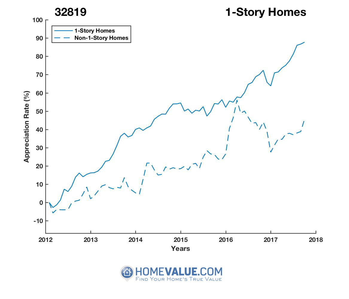 1 Story Homes have appreciated 39% faster since 03/15/2012.