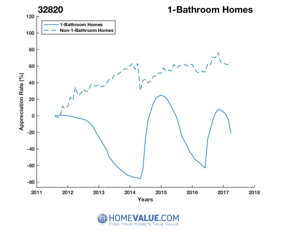 1 Bathroom Homes have appreciated 2.0x faster since 03/15/2014.