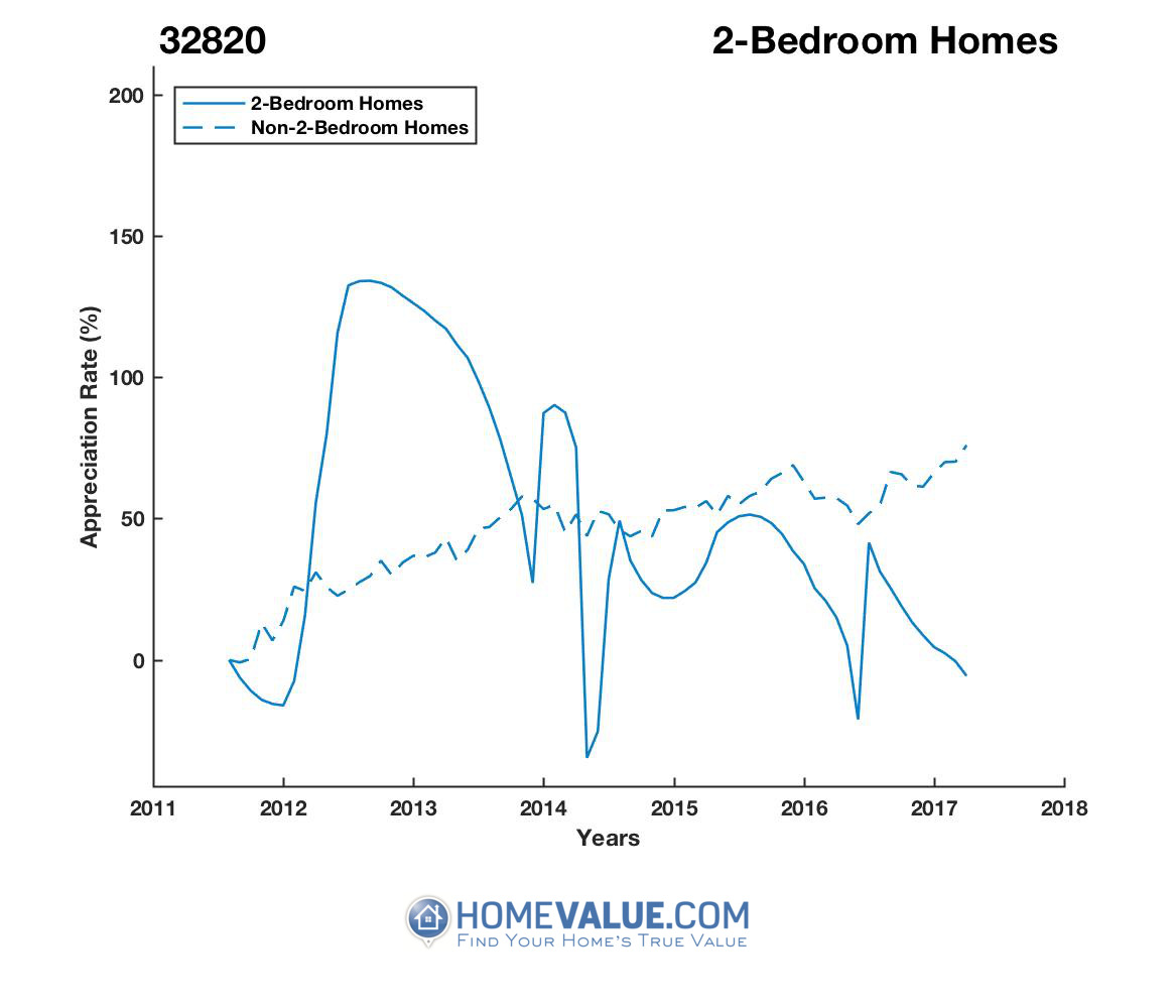 2 Bedrooms Homes have appreciated 2.2x faster since 03/15/2017.