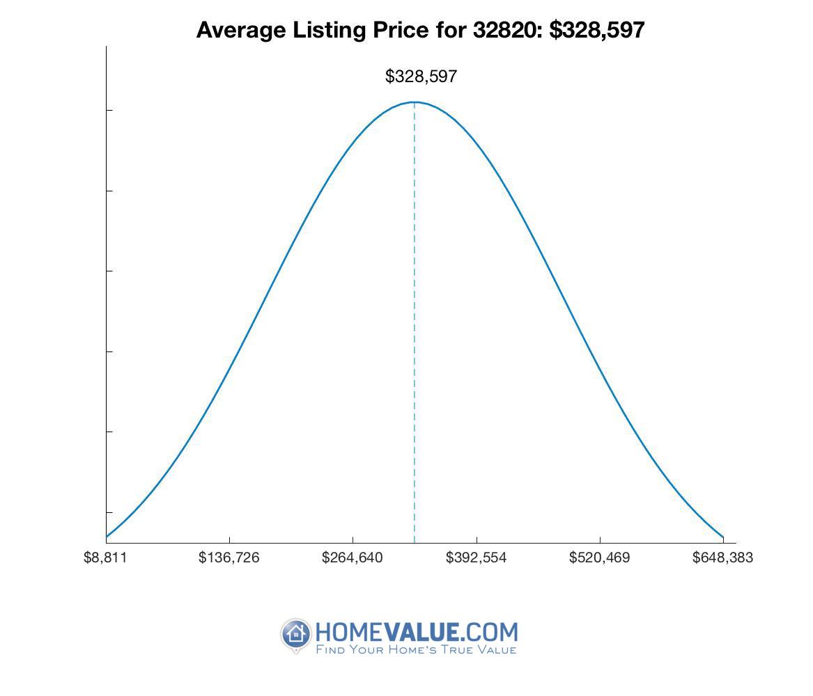 Average List Price 32820