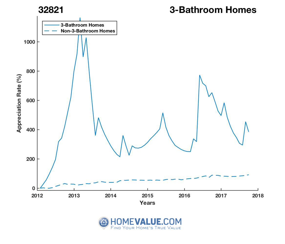 3 Bathrooms Homes have appreciated 2.1x faster since 03/15/2012.