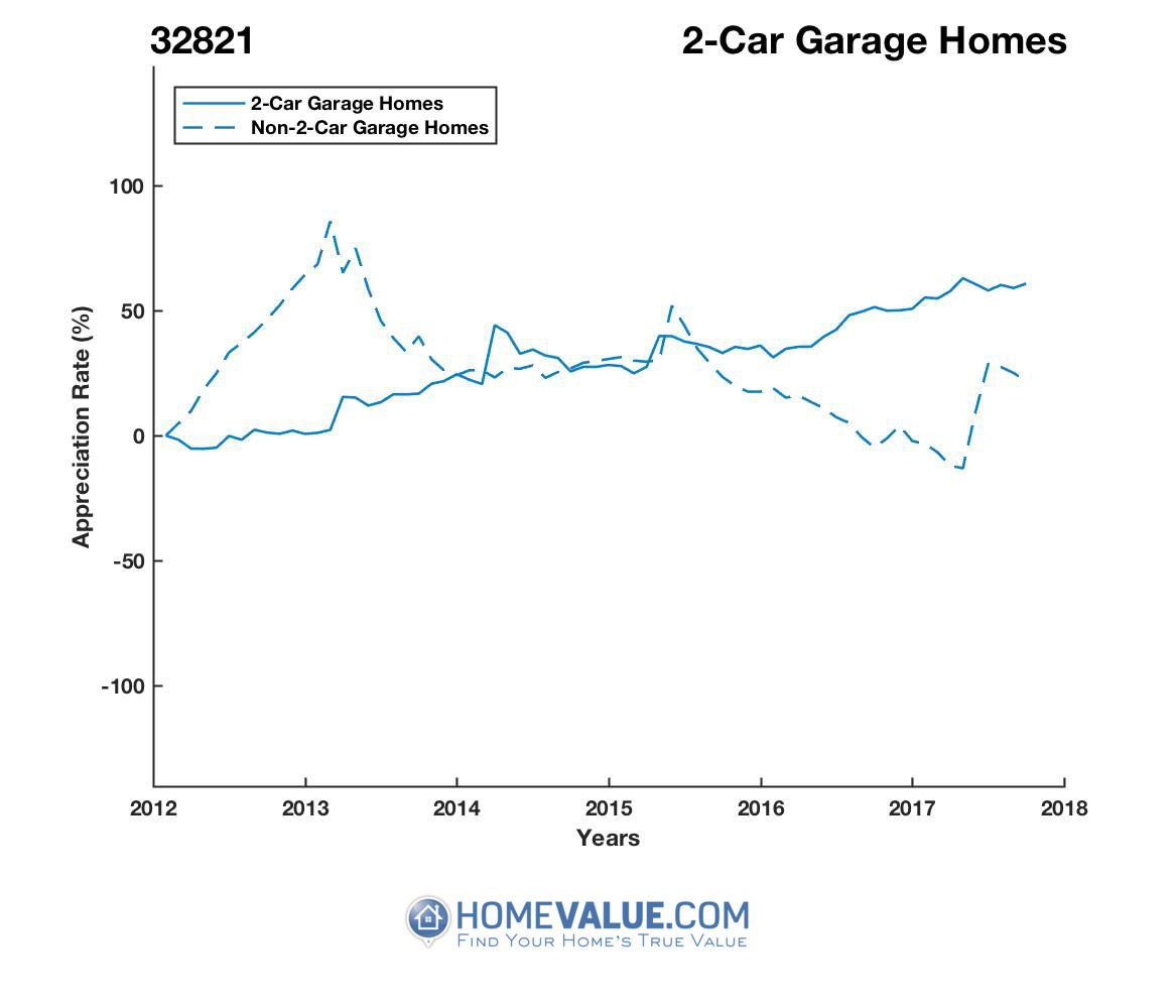 2 Car Garage Homes have appreciated 58% faster since 09/15/2013.