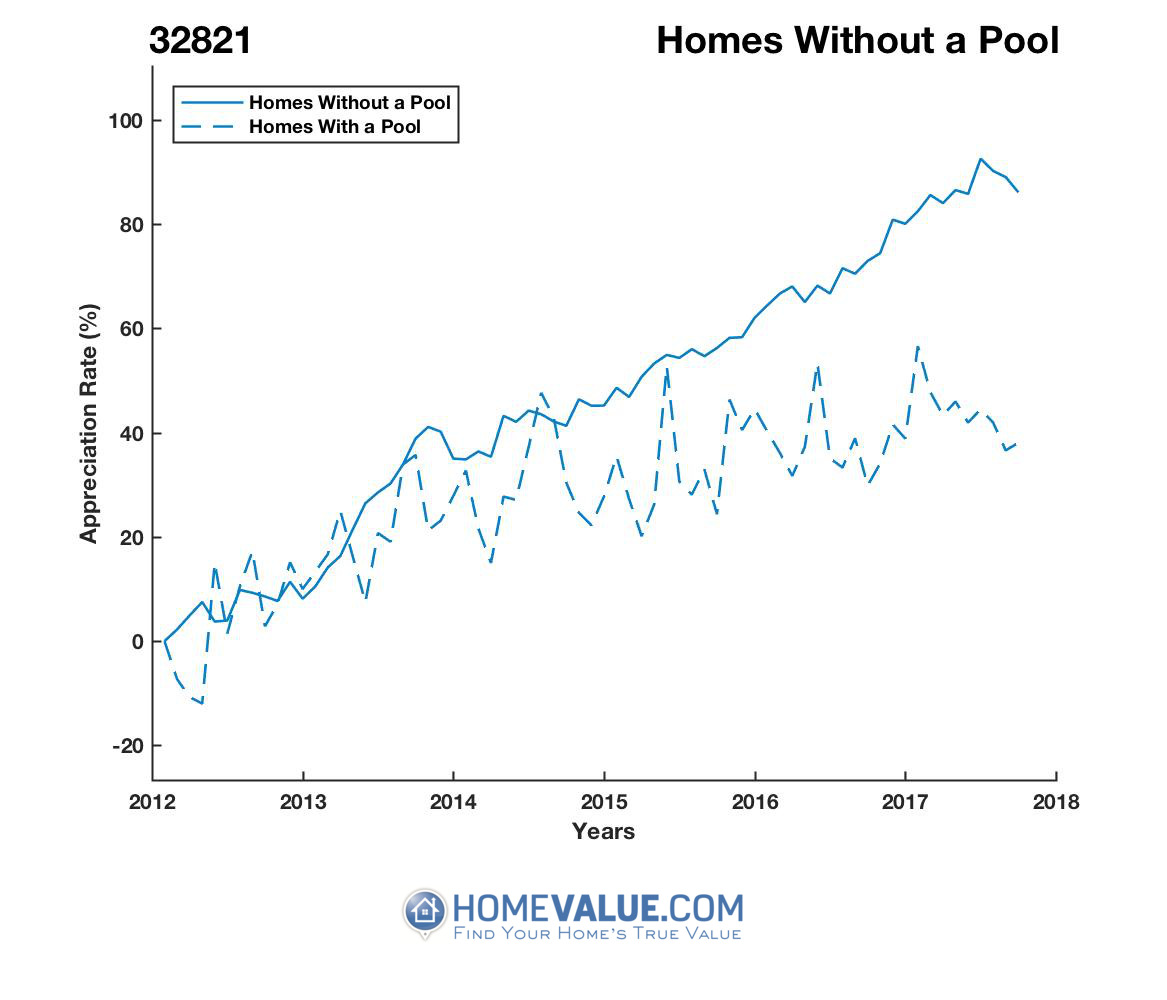 Homes Without A Pool Homes have appreciated 50% faster since 03/15/2013.