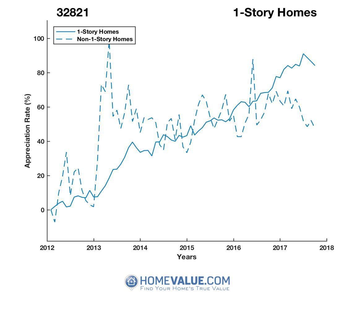1 Story Homes have appreciated 74% faster since 03/15/2013.