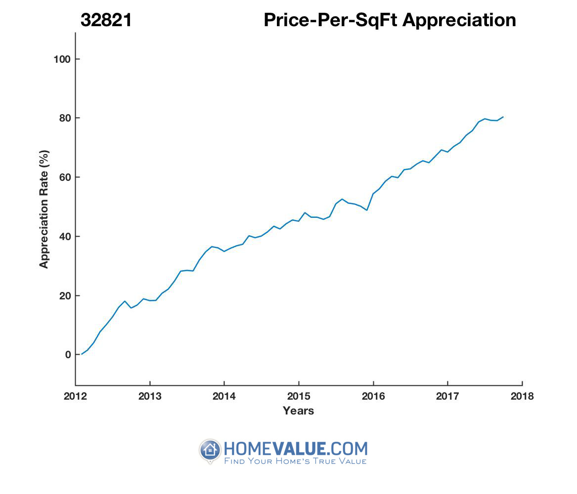 Average Price Per Sq.Ft. 32821
