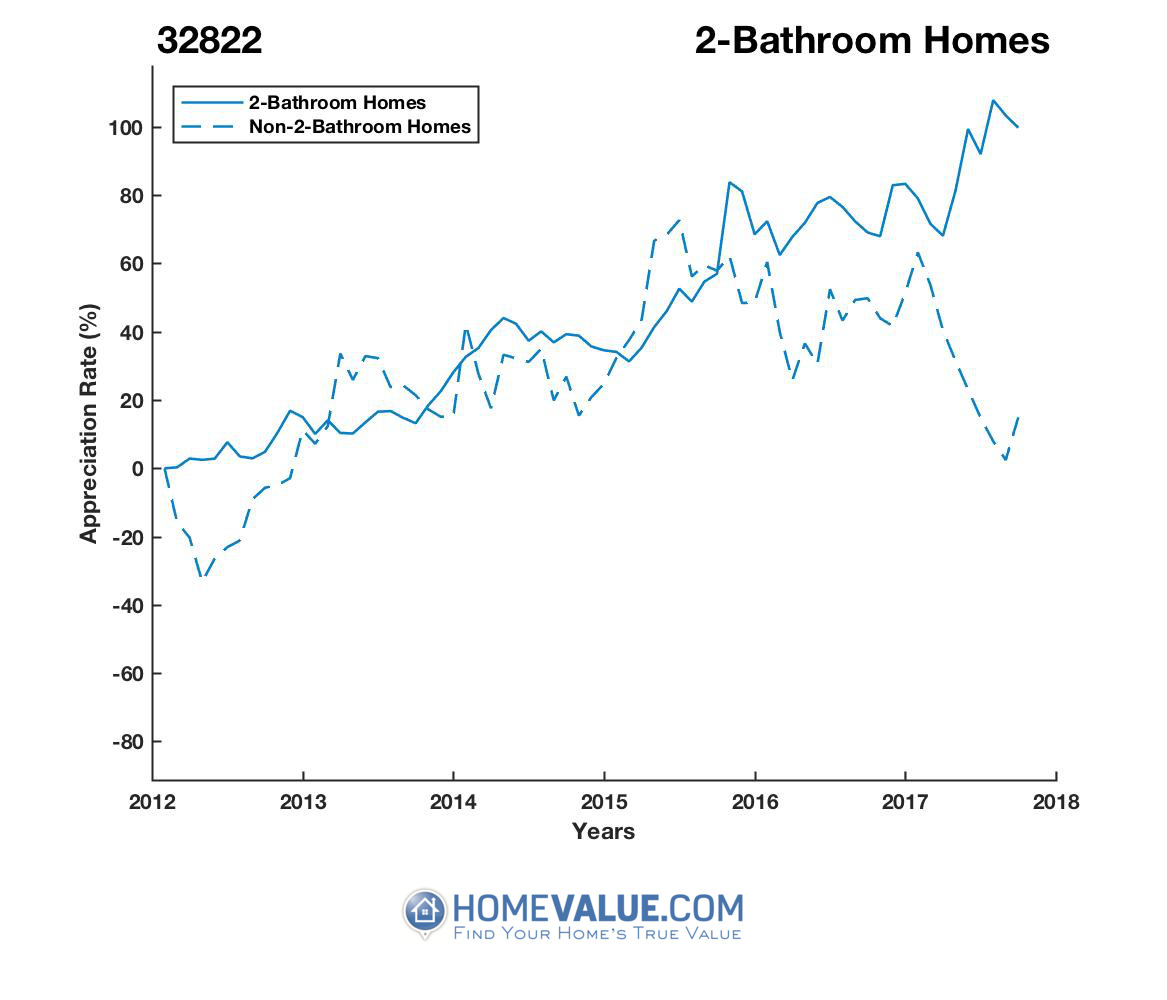 2 Bathrooms Homes have appreciated 93% faster since 03/15/2013.