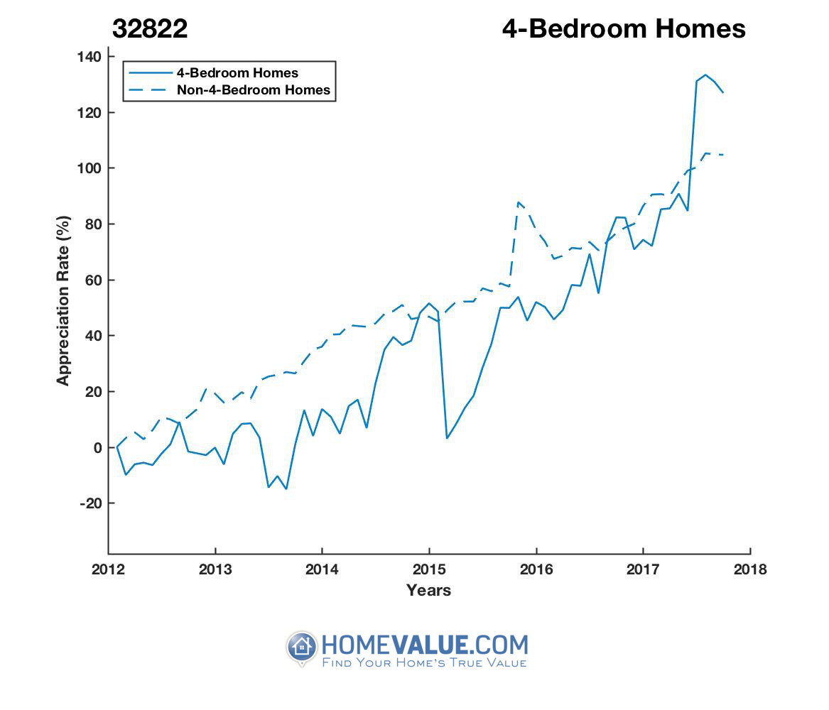 4 Bedrooms Homes have appreciated 75% faster since 03/15/2015.