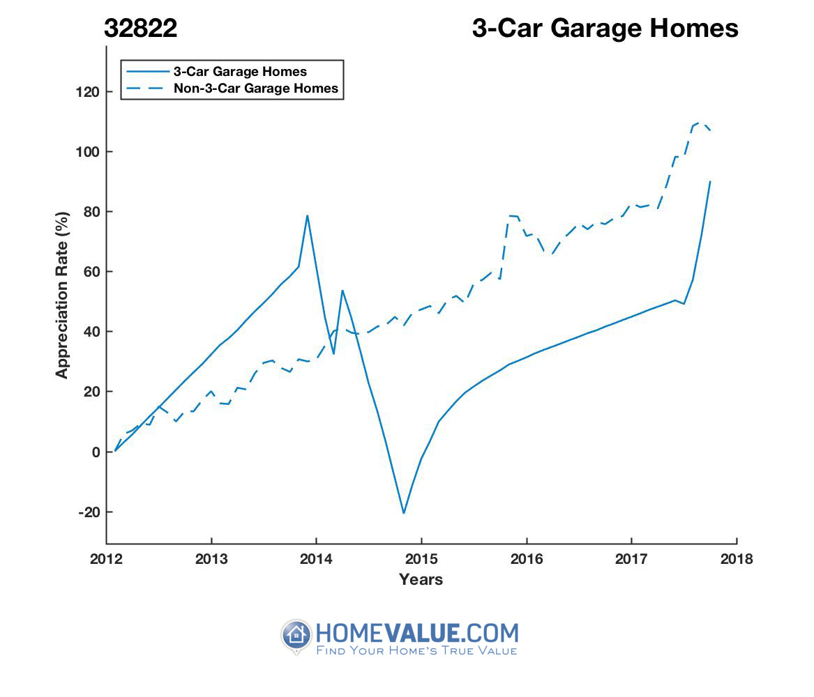 3 Car Garage Homes have appreciated 66% faster since 09/15/2014.