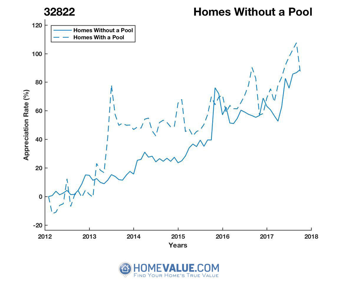 Homes Without A Pool Homes have appreciated 45% faster since 09/15/2013.