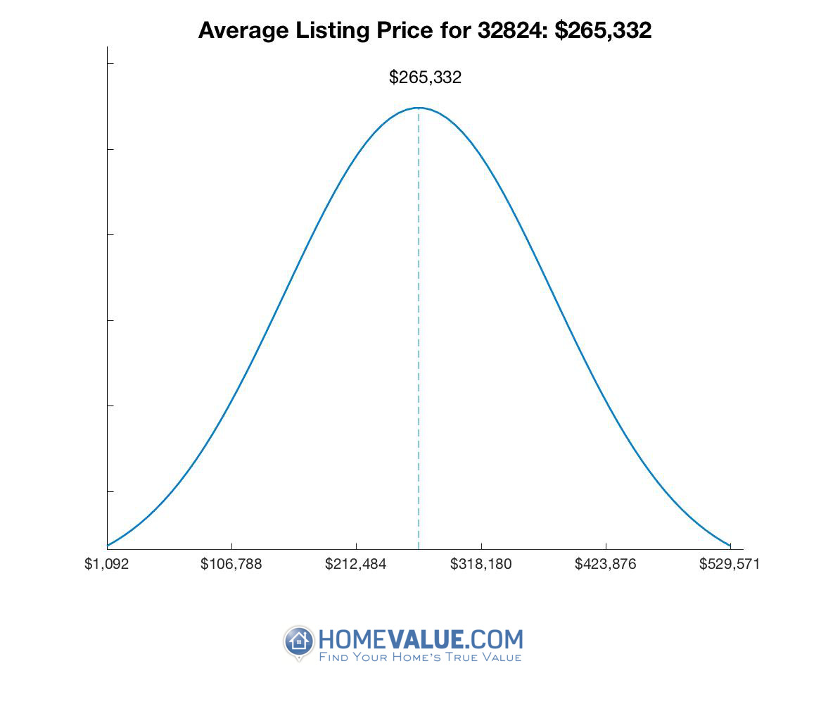 Average List Price 32824