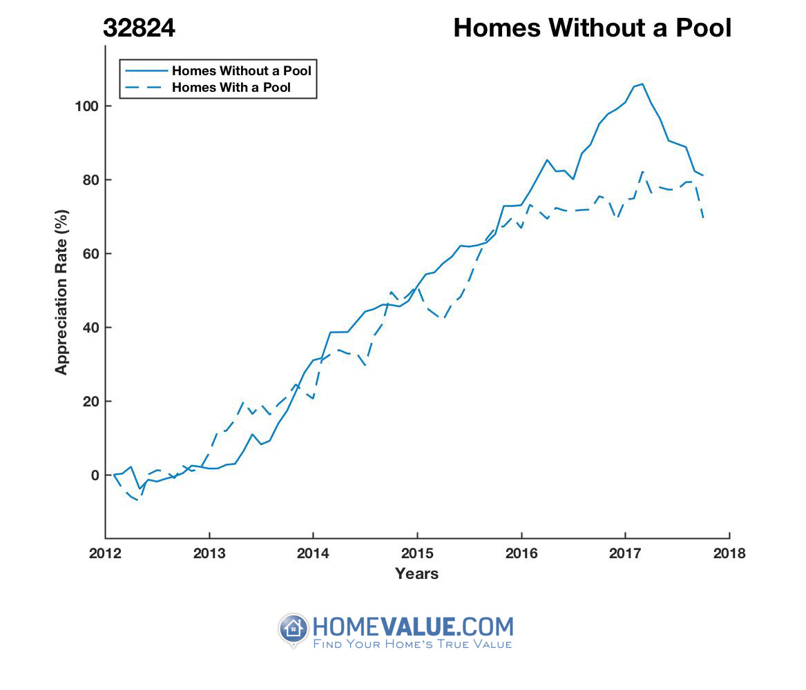 Homes Without A Pool Homes have appreciated 28% faster since 03/15/2013.
