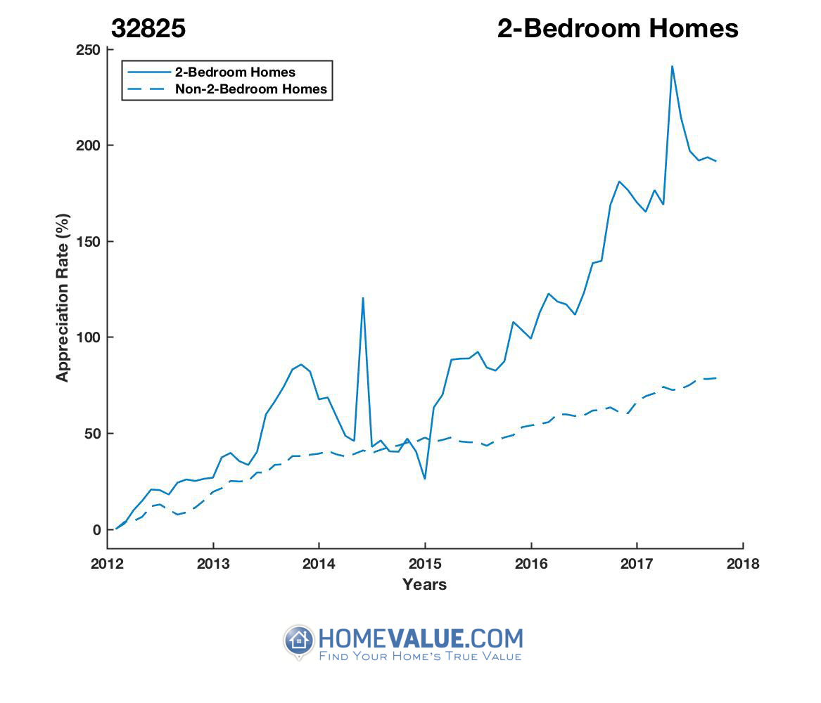 2 Bedrooms Homes have appreciated 94% faster since 03/15/2012.