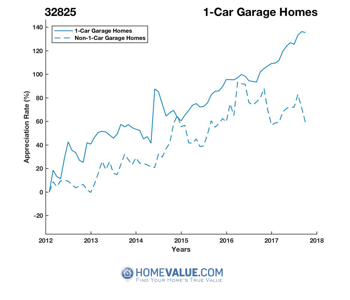 1 Car Garage Homes have appreciated 56% faster since 03/15/2012.