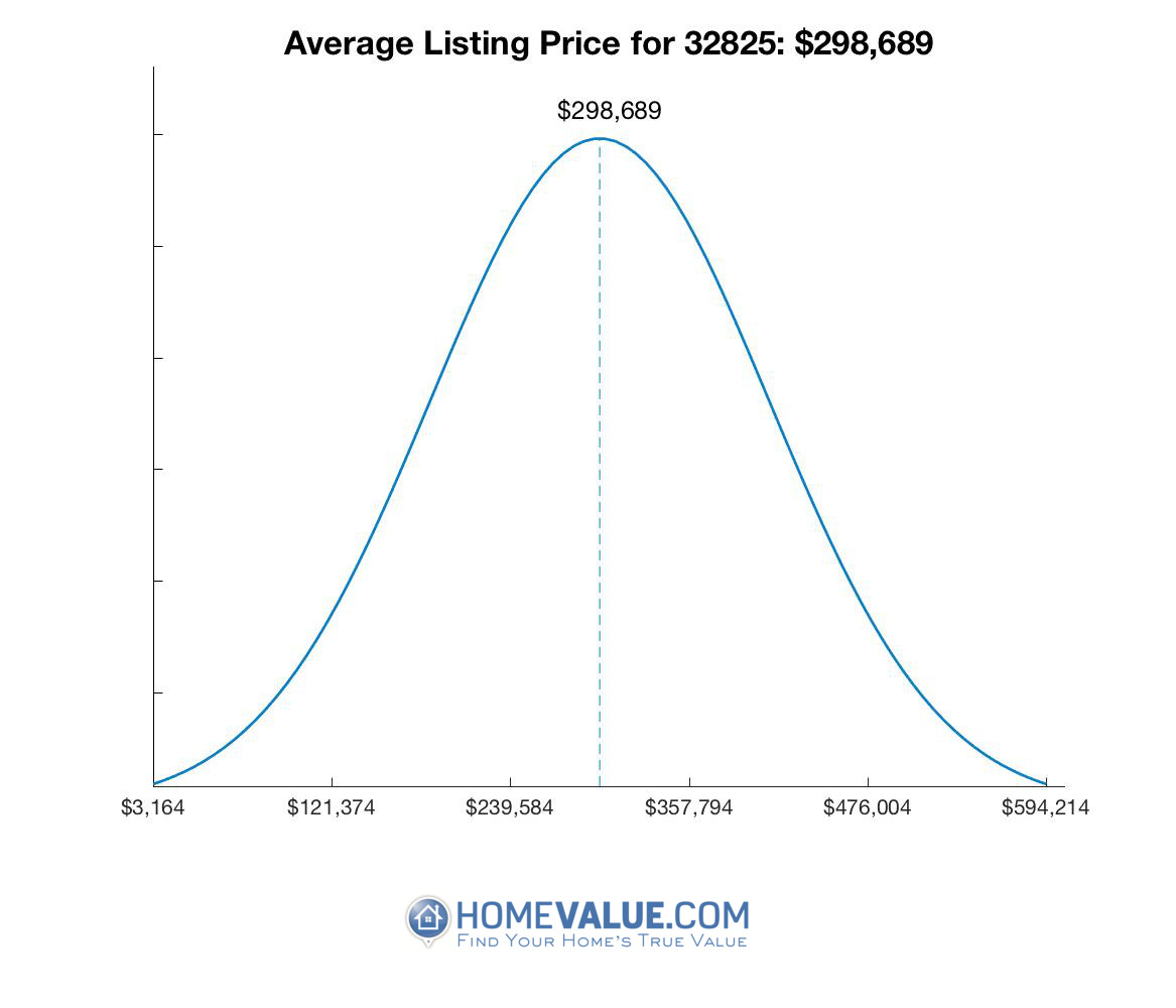 Average List Price 32825