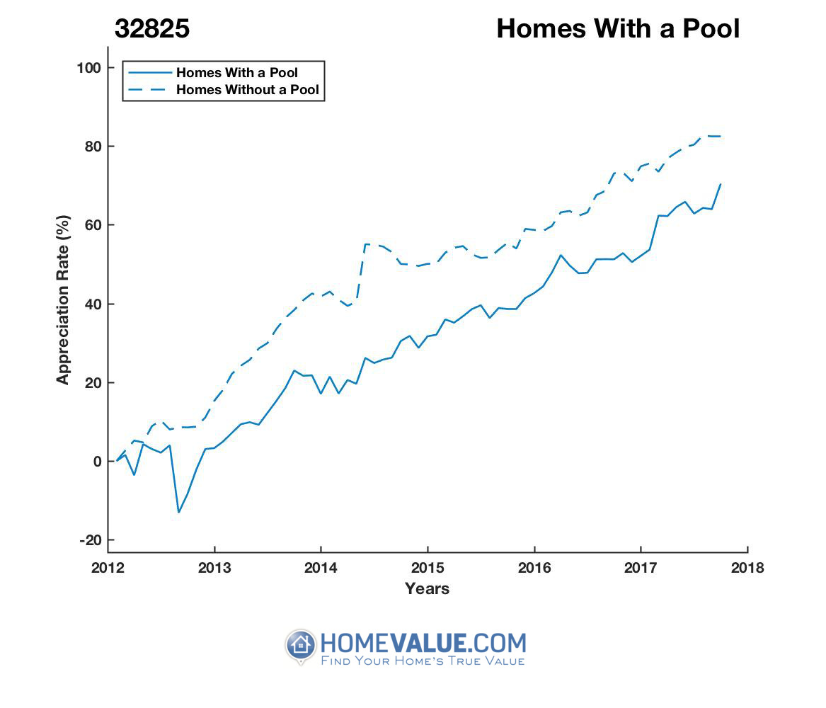 1 Homes With A Pool Homes have appreciated 18% faster since 09/15/2012.