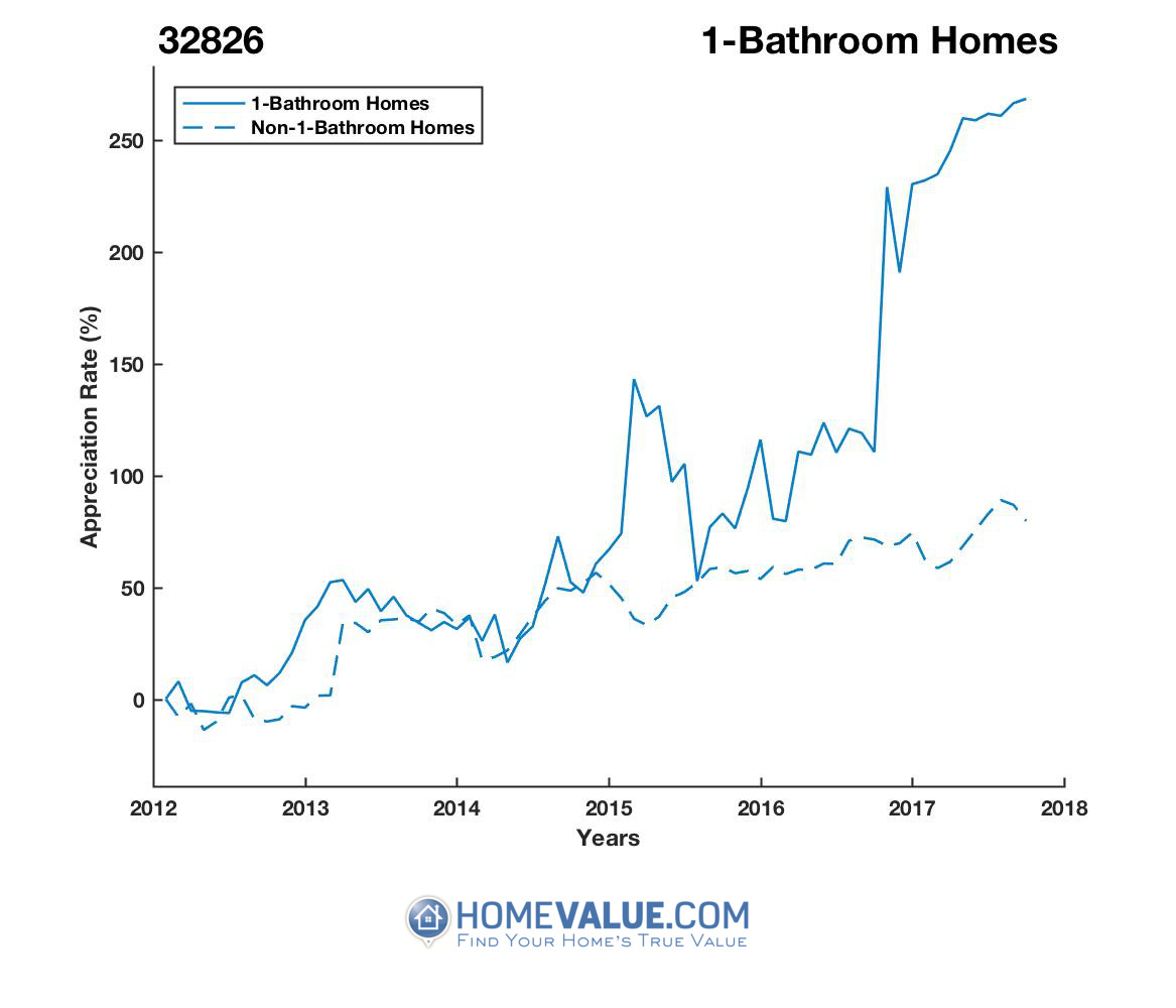 1 Bathroom Homes have appreciated 3.0x faster since 03/15/2012.