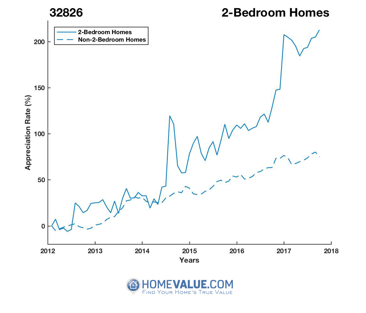 2 Bedrooms Homes have appreciated 2.5x faster since 03/15/2012.