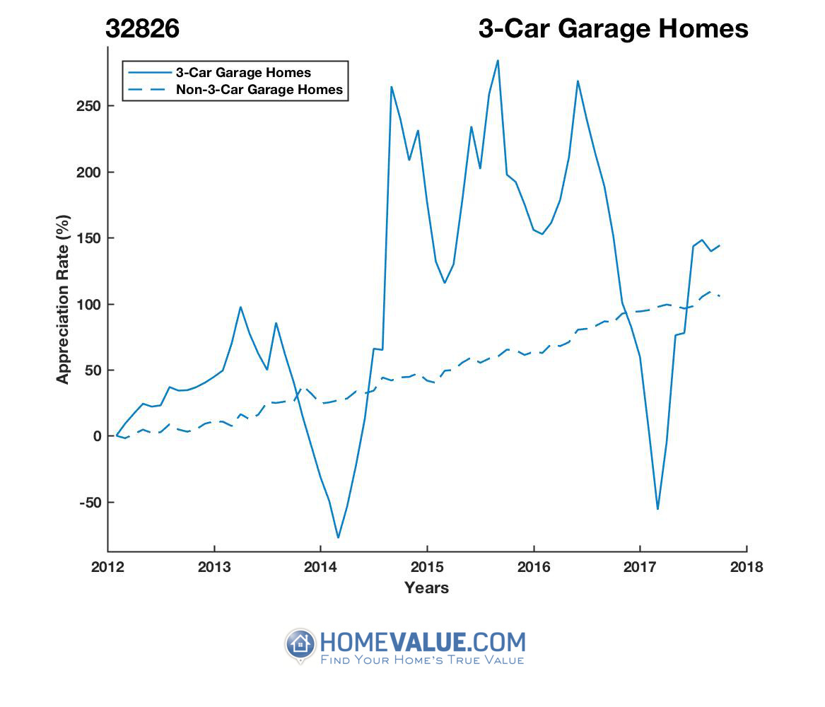 3 Car Garage Homes have appreciated 4.7x faster since 03/15/2014.