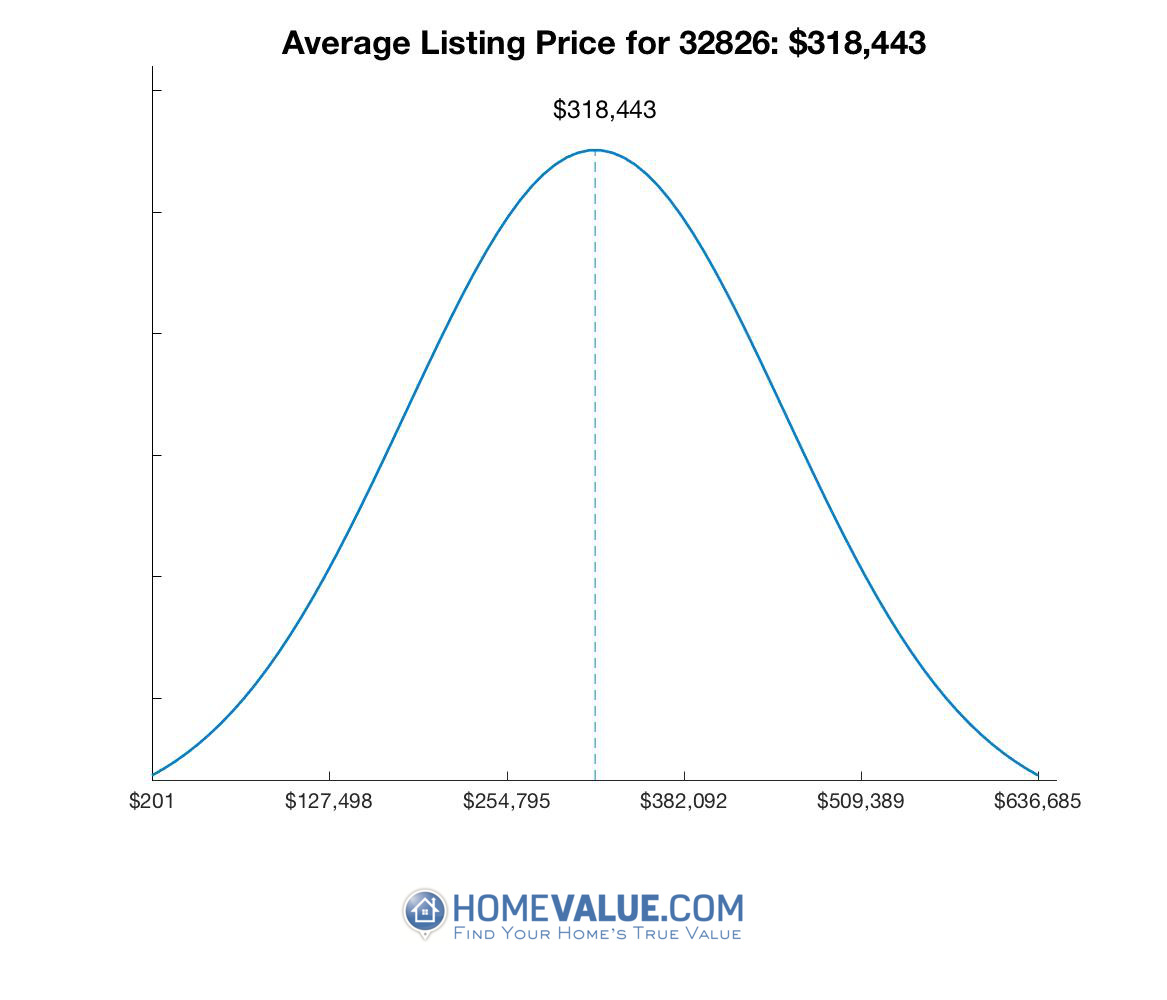 Average List Price 32826