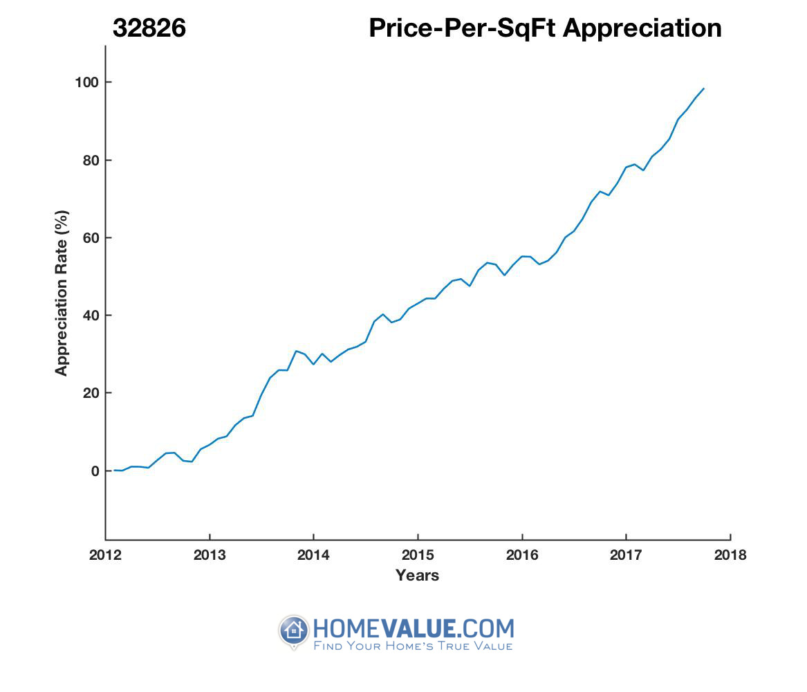 Average Price Per Sq.Ft. 32826