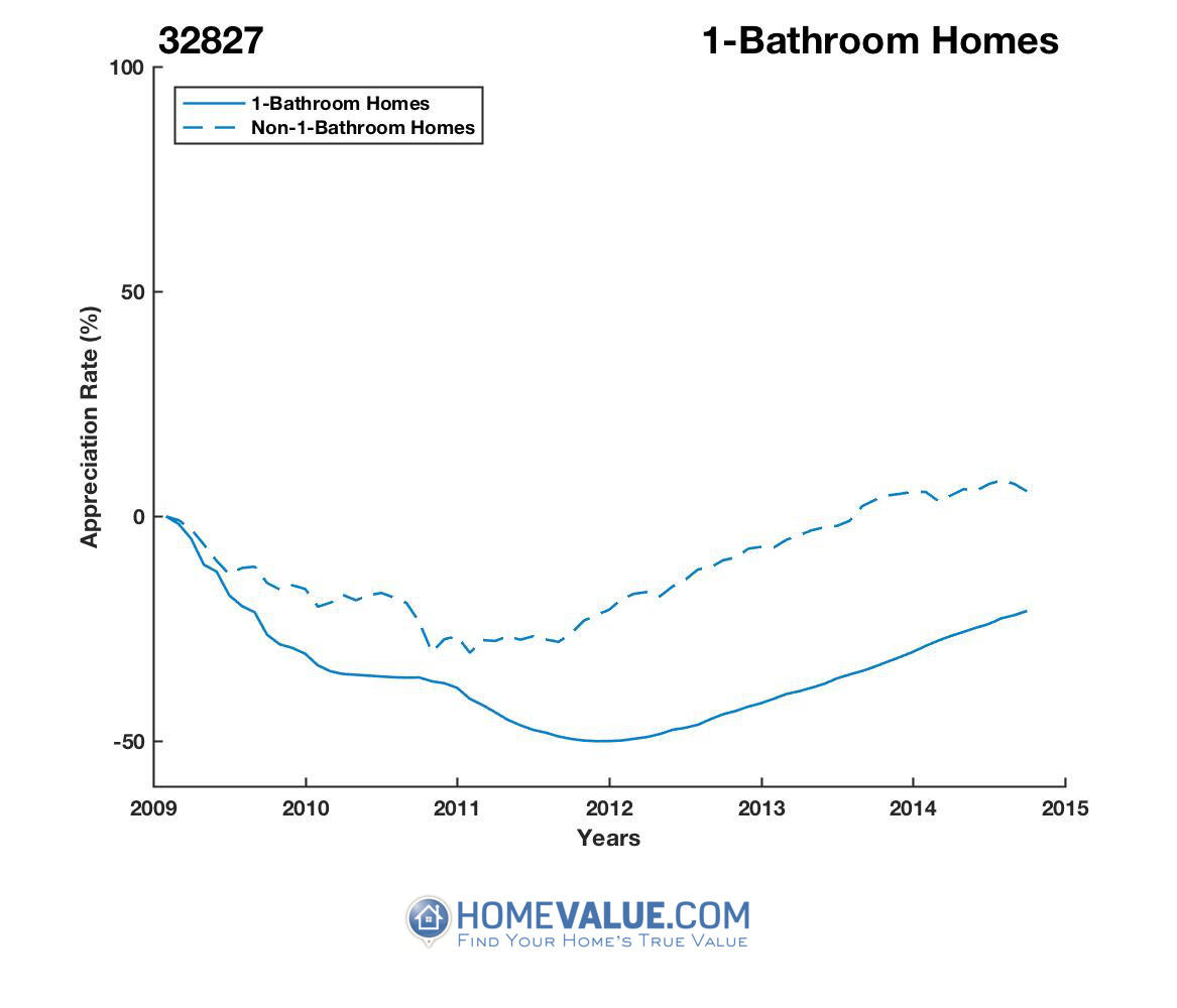 1 Bathroom Homes have appreciated 2.4x faster since 03/15/2012.