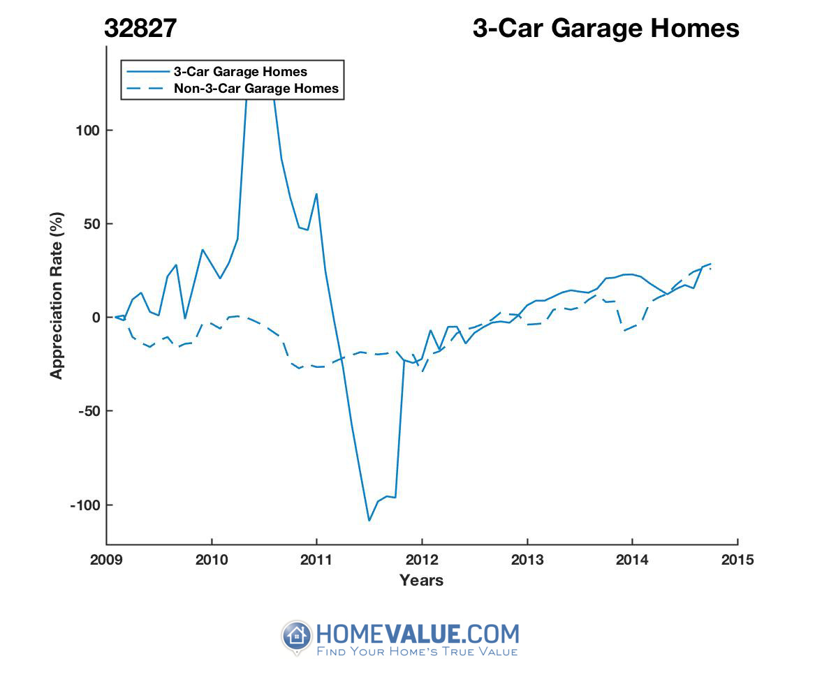 3 Car Garage Homes have appreciated 39% faster since 09/15/2012.