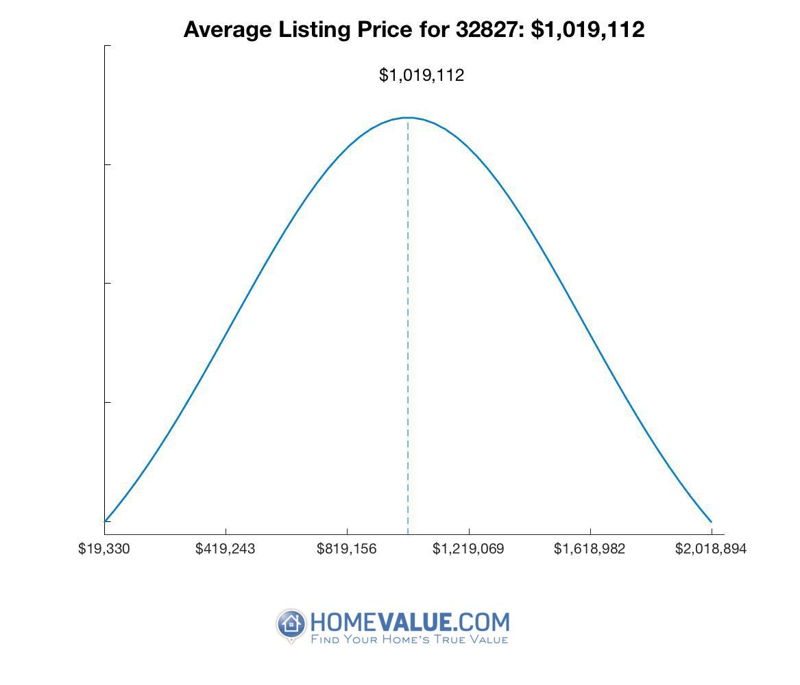 Average List Price 32827