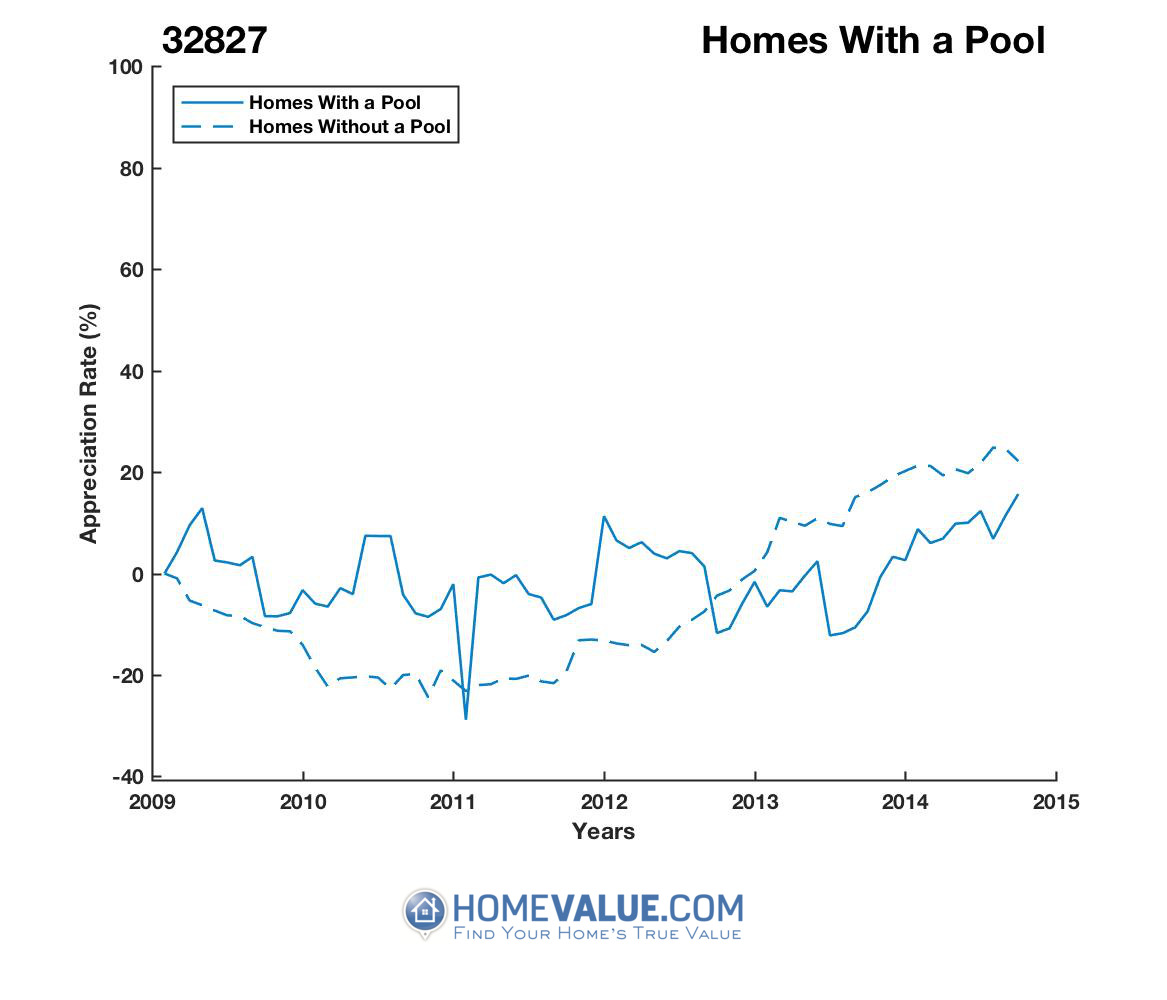 1 Homes With A Pool Homes have appreciated 36% faster since 09/15/2013.
