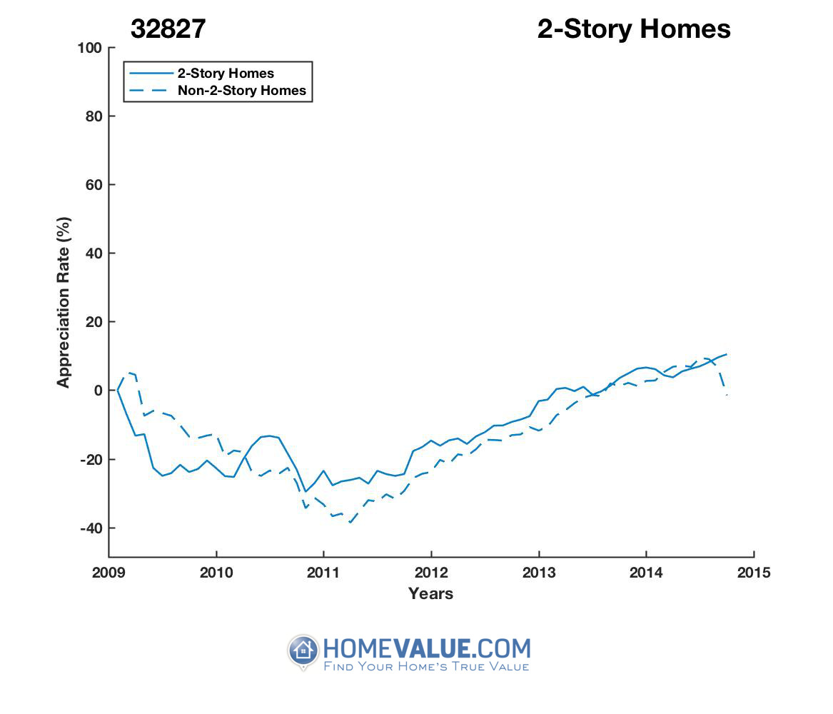 2 Stories Homes have appreciated 24% faster since 03/15/2014.