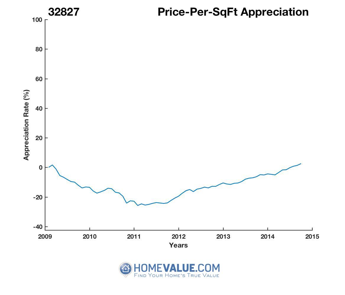Average Price Per Sq.Ft. 32827
