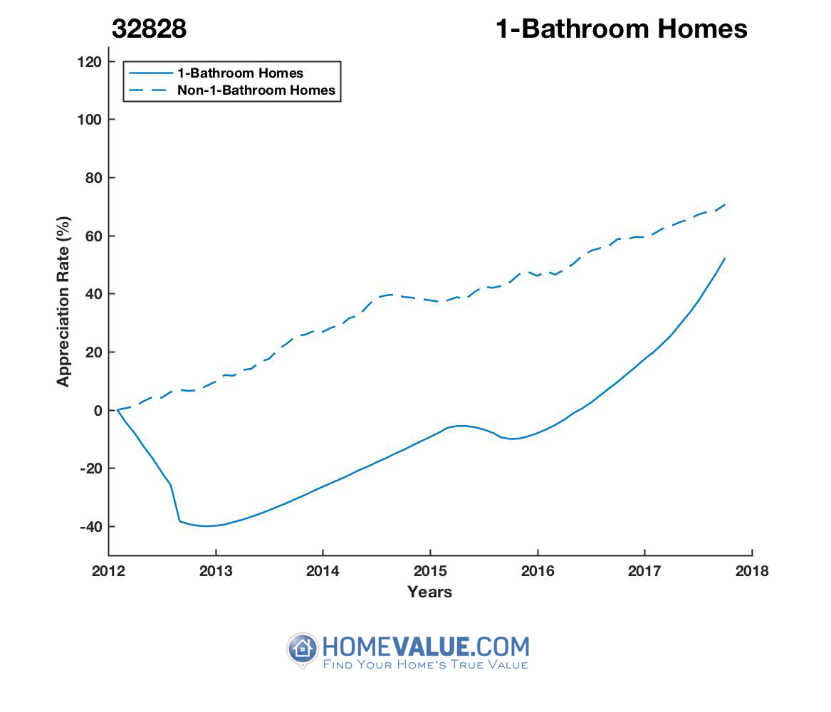 1 Bathroom Homes have appreciated 95% faster since 03/15/2013.