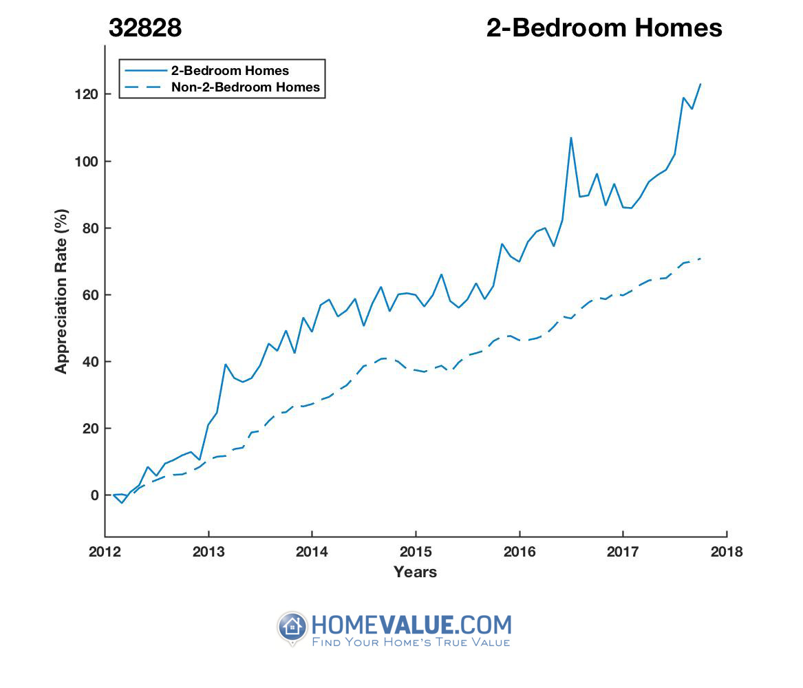 2 Bedrooms Homes have appreciated 50% faster since 03/15/2012.