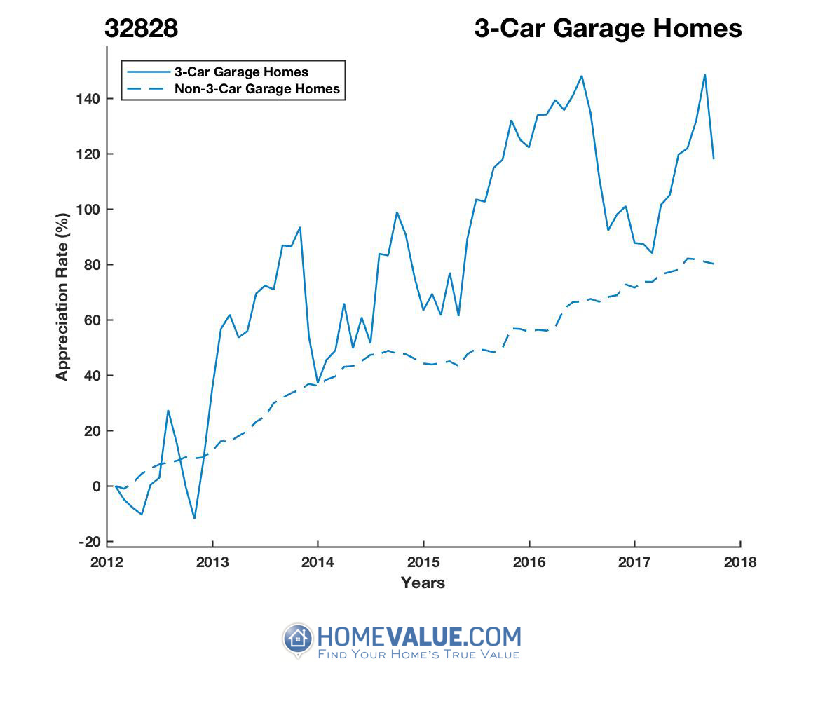 3 Car Garage Homes have appreciated 59% faster since 03/15/2012.