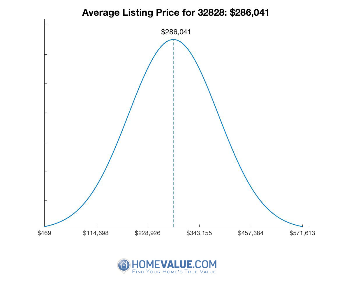 Average List Price 32828