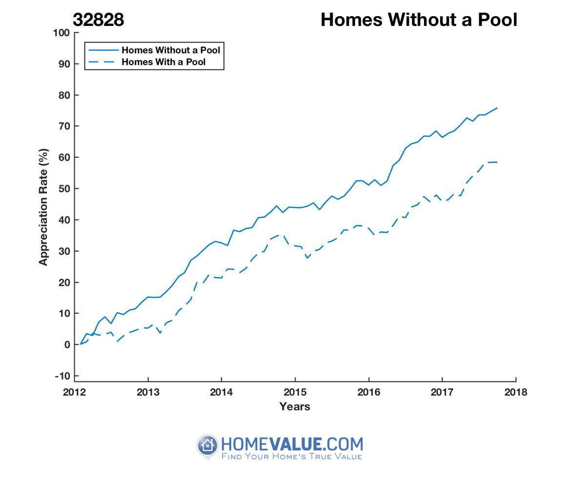 Homes Without A Pool Homes have appreciated 18% faster since 03/15/2012.