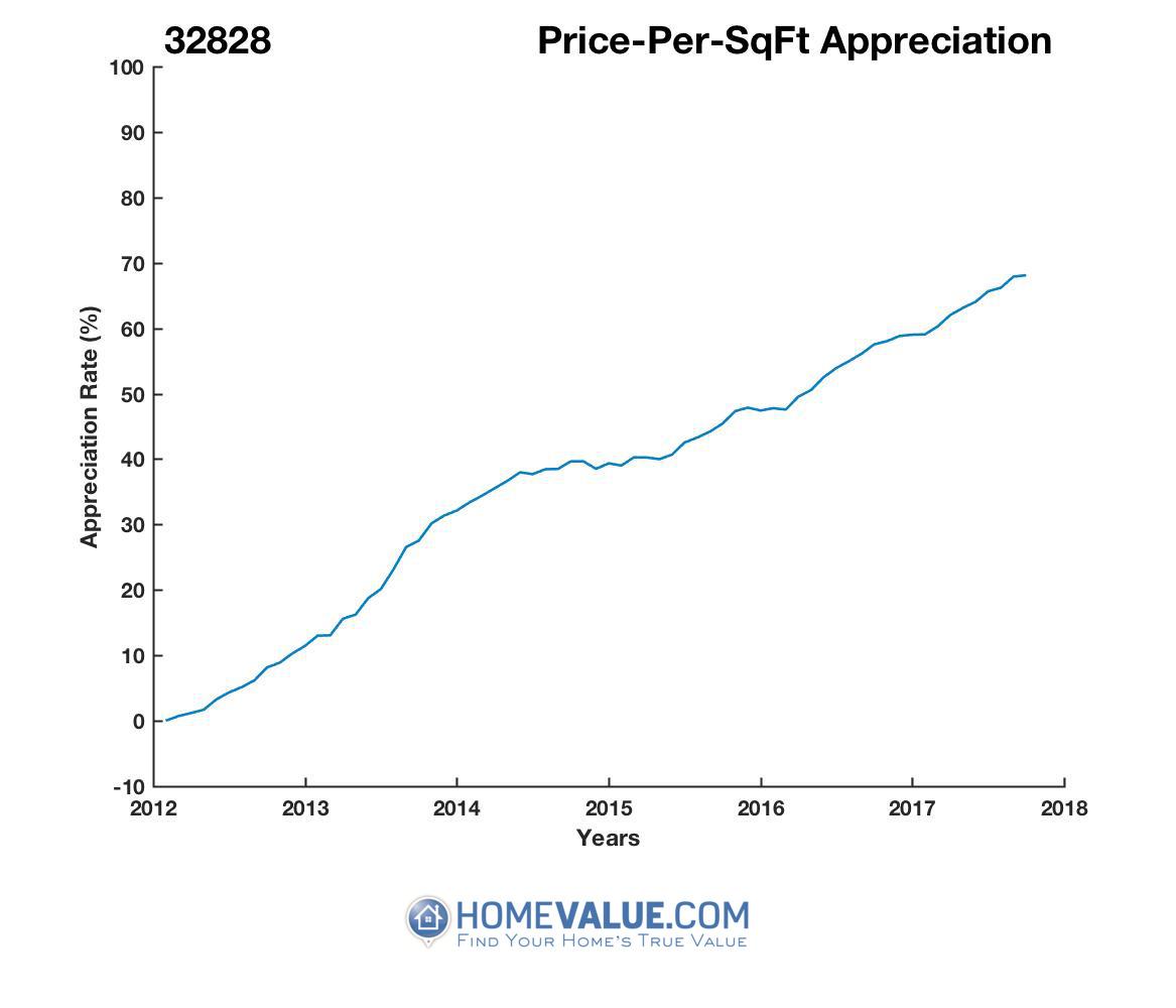 Average Price Per Sq.Ft. 32828