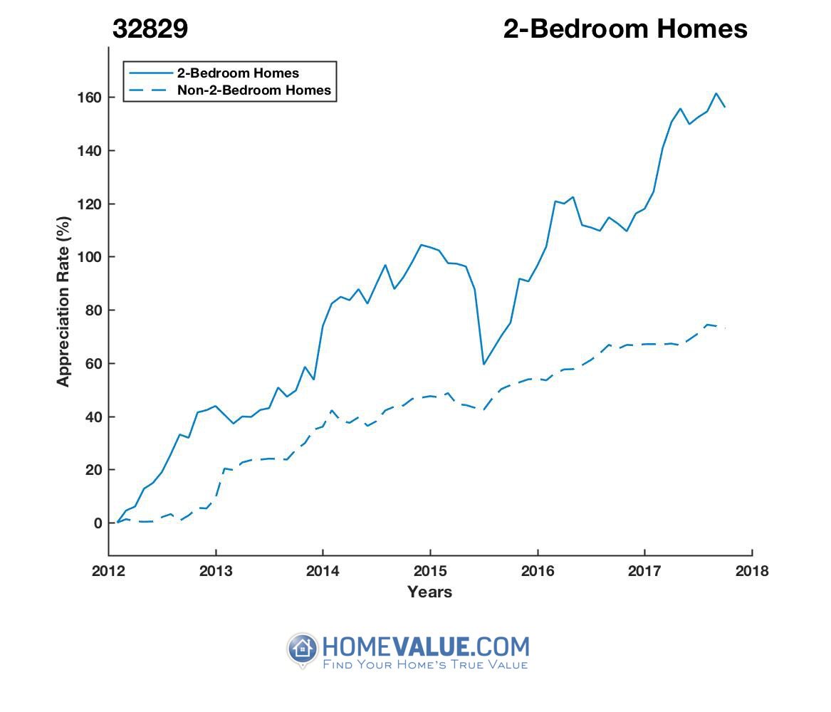 2 Bedrooms Homes have appreciated 69% faster since 03/15/2012.